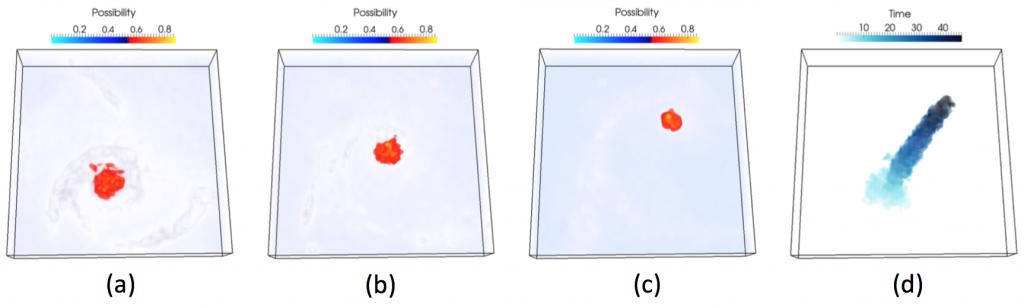 图6:(a)(b)(c)为所选特征的提取和追踪;(d)为真实特征运动情况